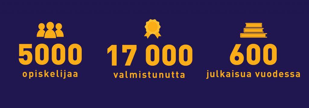 5000 opiskelijaa, 17 000 valmistunutta, 600 julkaisua vuodessa.