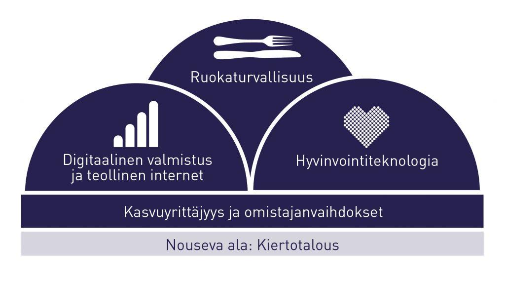 SeAMKin vahvuusalat: ruokaturvallisuus, digitaalinen valmistus ja teollinen internet, hyvinvointiteknologia, kasvuyrittäjyys ja omistajanvaihdokset sekä nousevana alana kiertotalous.