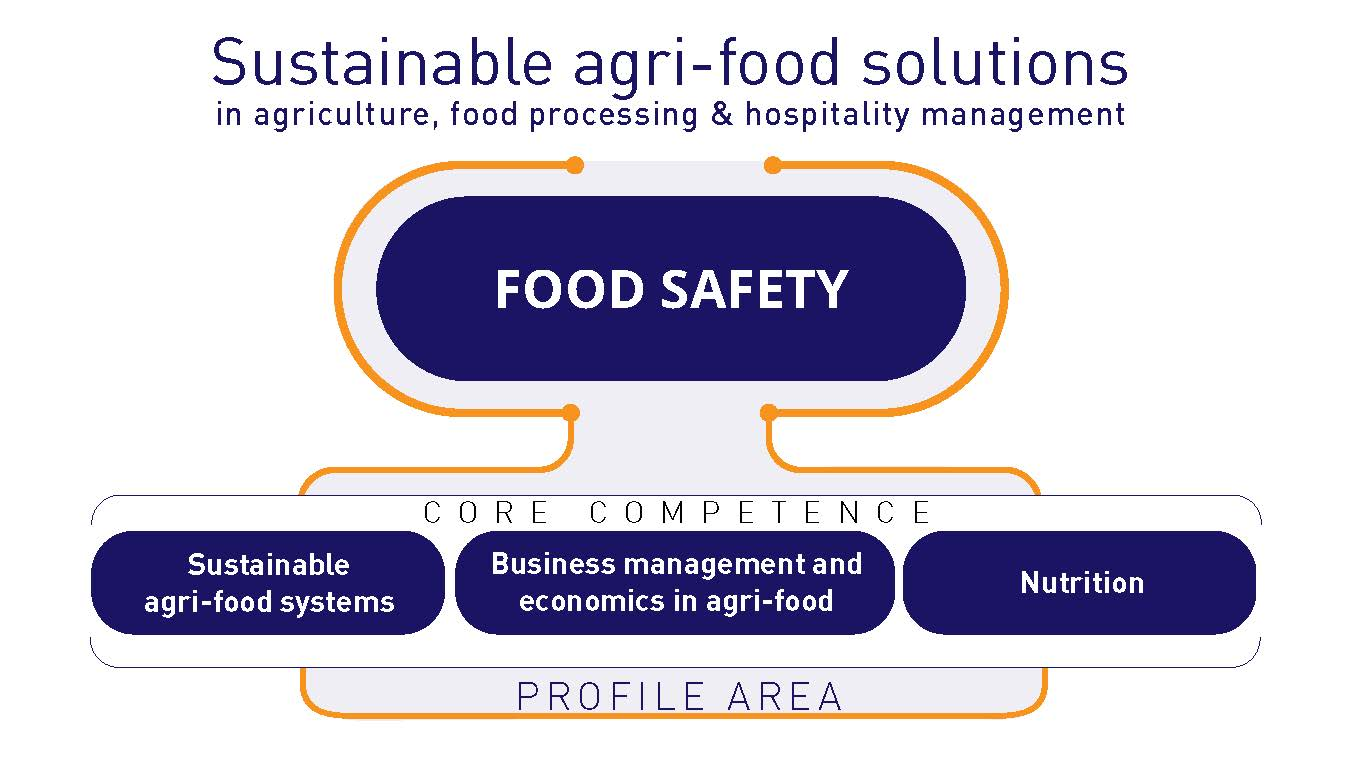 Figure is illustrating the profile area and core competences of SeAMK School of Food and Agriculture.