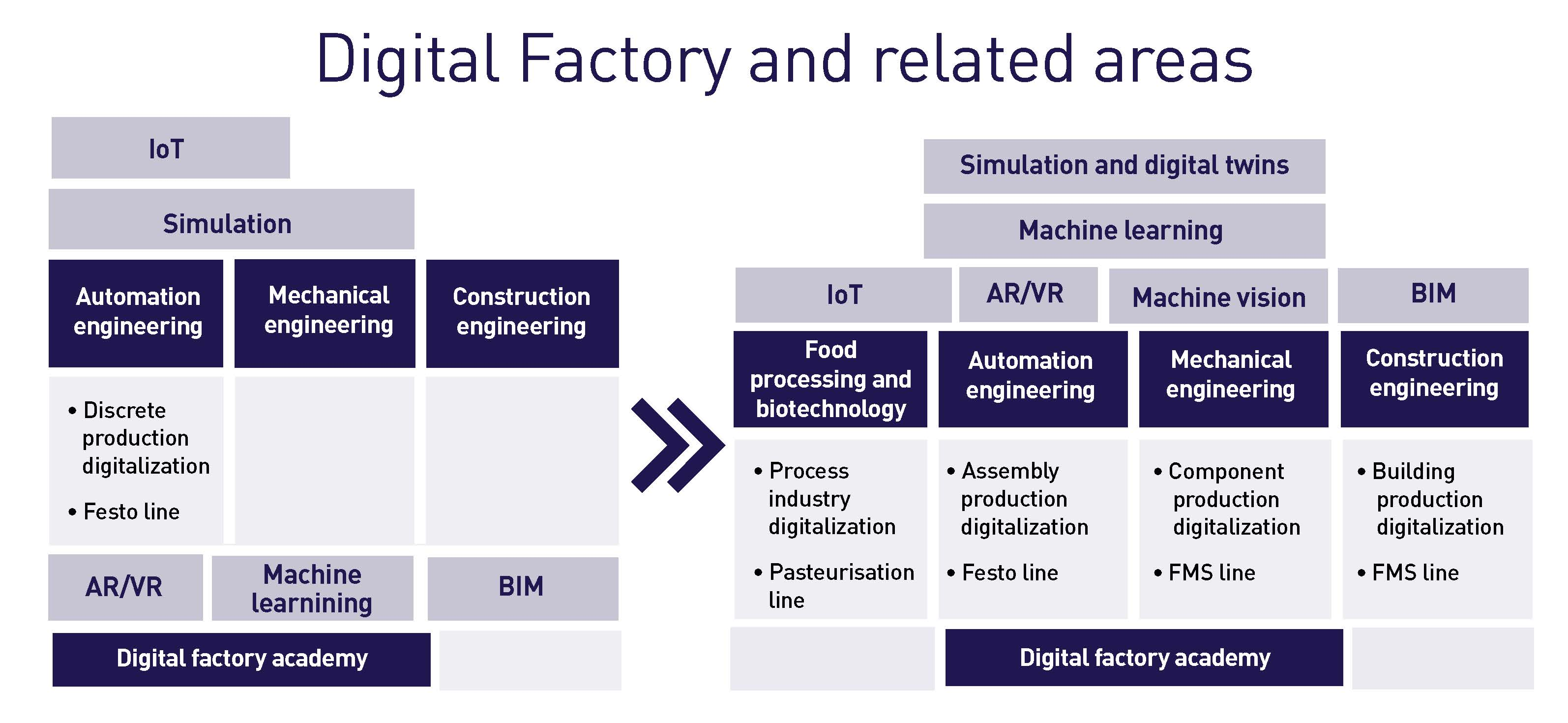 The figure is illustrating the Digital Factory and its development at SeAMK.