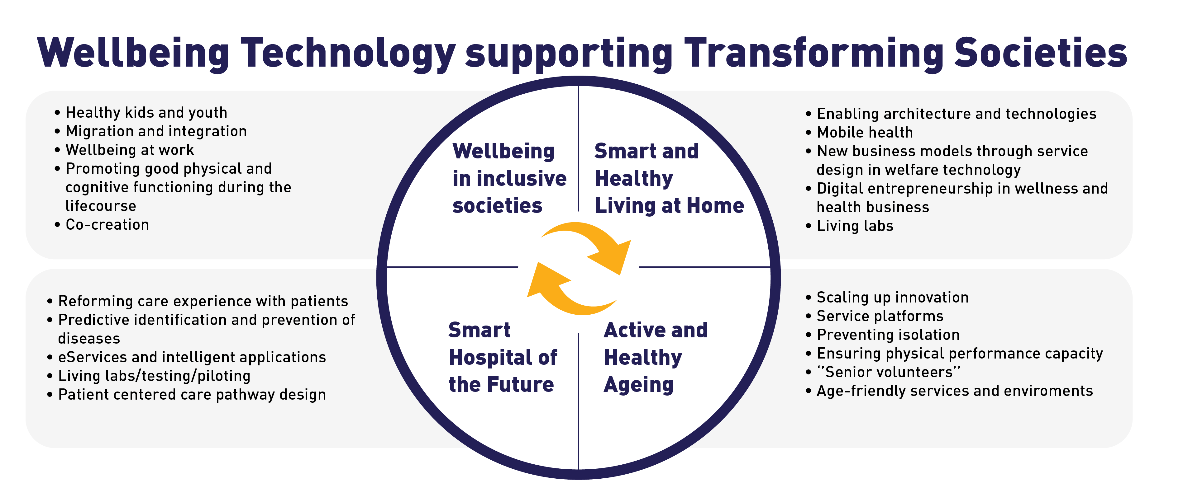 Wellbeing Technology supporting Transforming Societies.