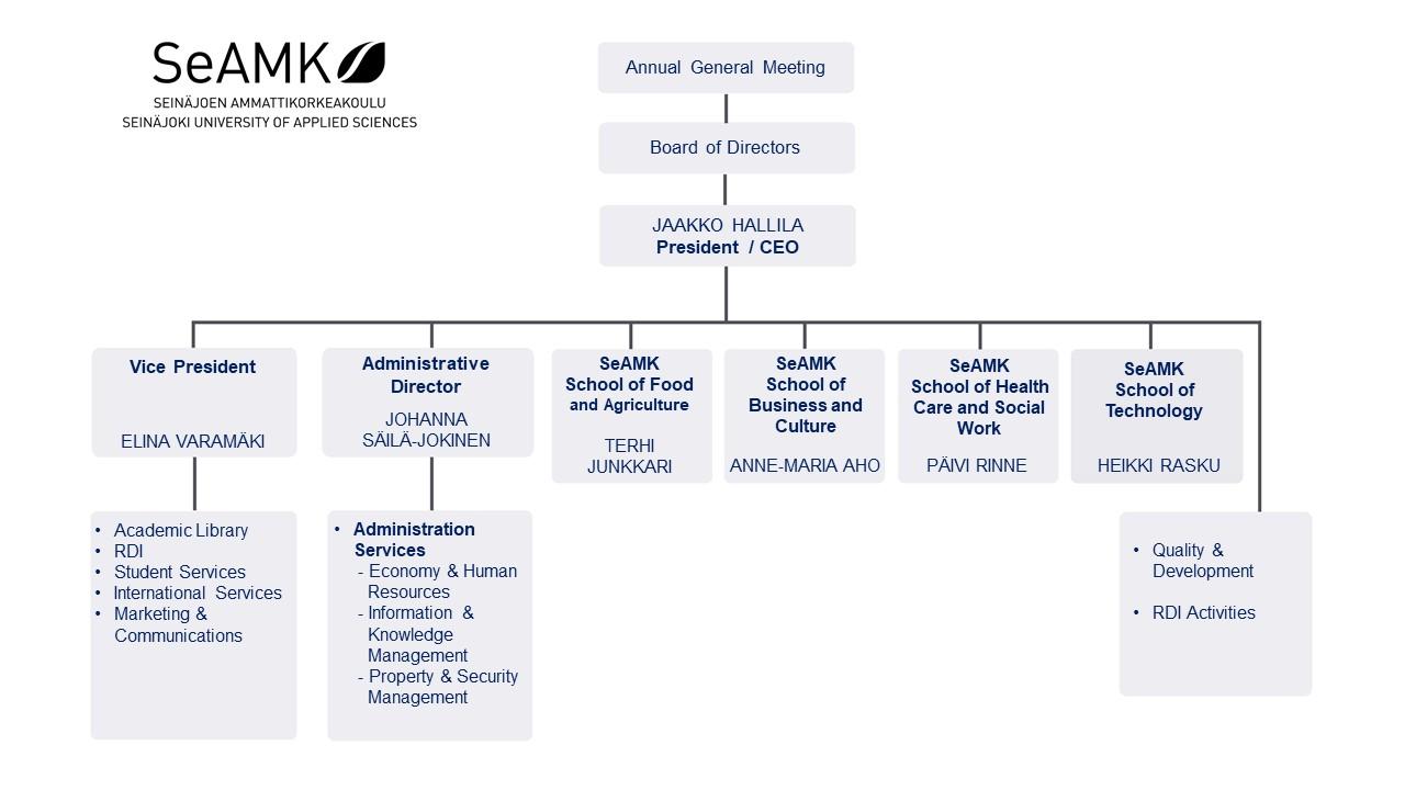SeAMK's organisation chart.