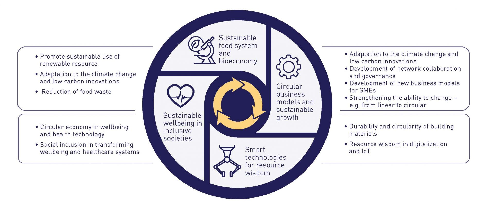 Circular Economy with Sustainability.