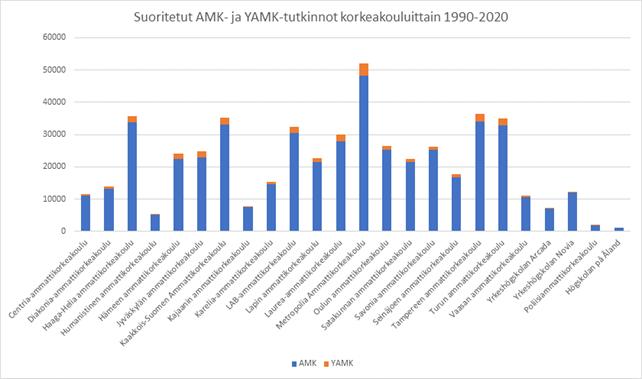 Pylväsdiagrammi: Suoritetut AMK- ja YAMK-tutkinnot korkeakouluittain 1990-2020