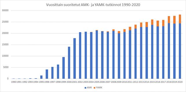 Pylvästilasto: Vuosittain suoritetut AMK- ja YAMK-tutkinnot 1990-2020