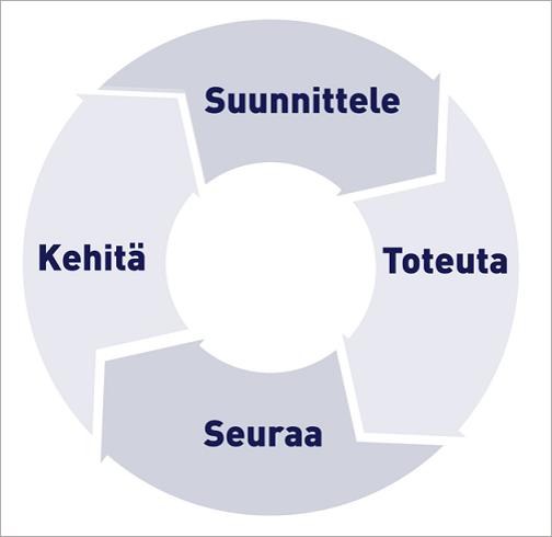 PDCA-mallissa organisaation kehittämistyön kokonaisuus kuvataan ympyränä, joka jakaantuu suunnittelun (Plan), toteutuksen (Do), seurannan (Check) ja kehittämisen (Act) osatoimintoihin.