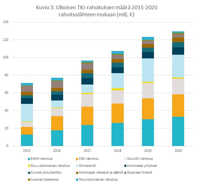 Pylväsdiagrammi ulkoisen tutkimu- ja kehittämistoiminnan rahoituksen kasvusta vuosina 2015-2020.