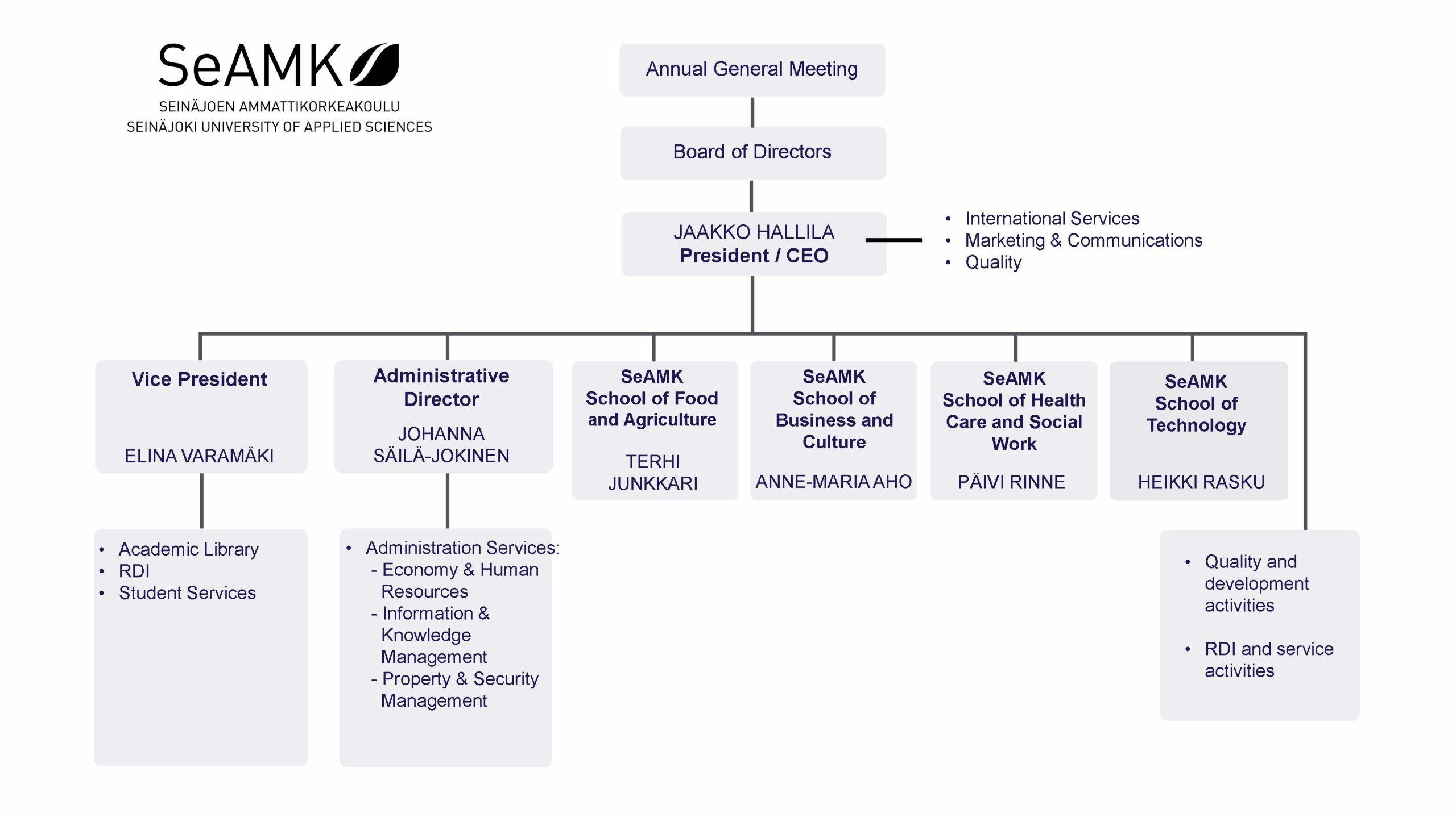 SeAMK's organisation chart