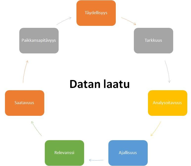 diagrammi datasta
