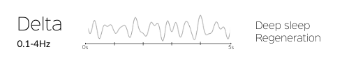 five seconds of delta brain waves and their benefits