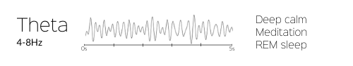 5 seconds of Theta brain waves & their benefits