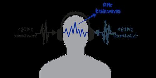 illustration of person wearing headphones listening to 4Hz meditones