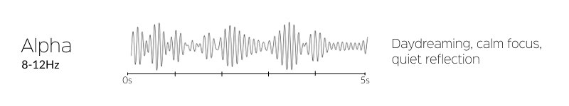 five seconds of alpha brain waves and their benefits