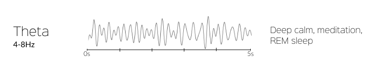 five seconds of theta brain waves and their benefits