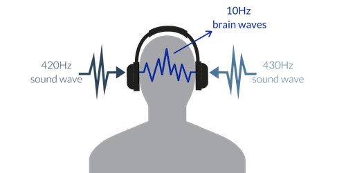 illustration of a person wearing headphones listening to Alpha meditones at 10 Hz