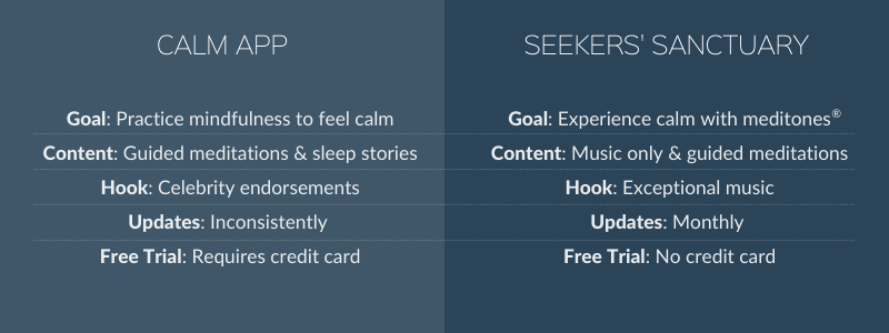 Calm App vs Seekers' Sanctuary benefits