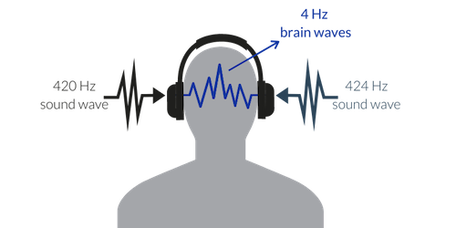 illustration of person wearing headphones listening to soundwaves - one at 420Hz, one at 424Hz - which produces brain waves at 4Hz