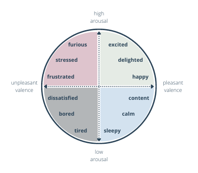 circle divided into 4 quadrants that represent the spectrum of arousal and valence