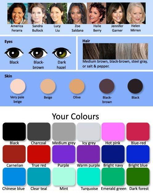 Makijaż A Typ Urody Dobór Kolorów