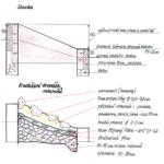 Nákres 2 - Stavba a rozložení drenáže, substrátu