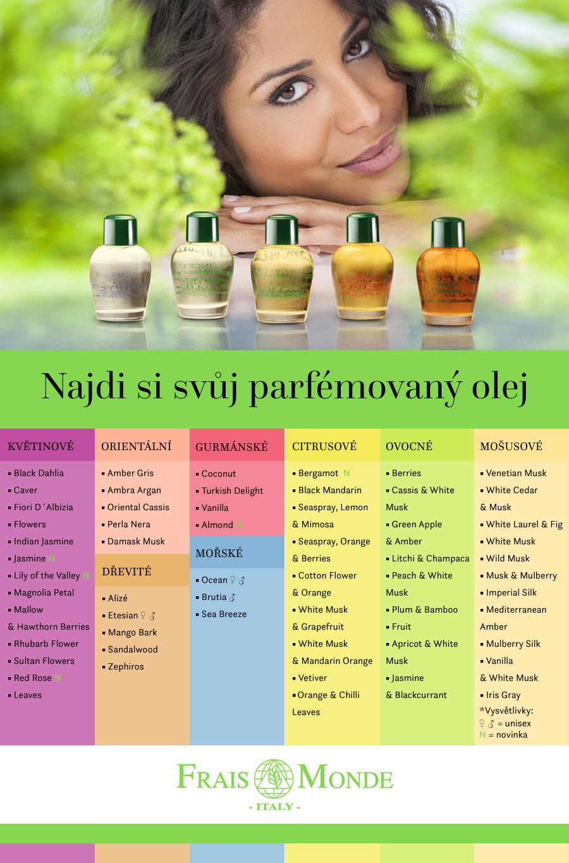 Přehled parfémovaných olejů