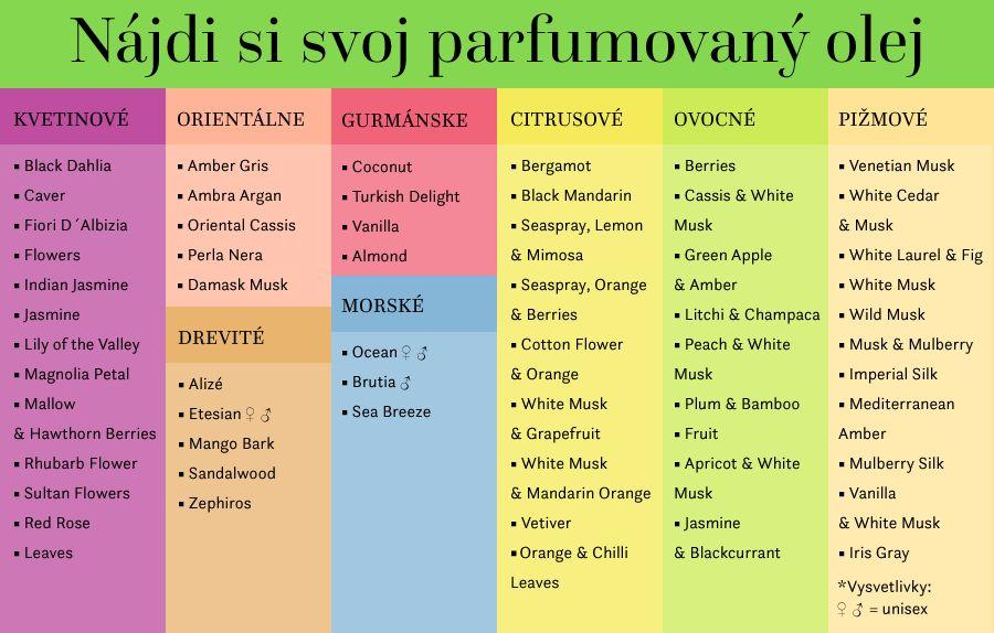 Nájdi si svoj parfumovaný olej