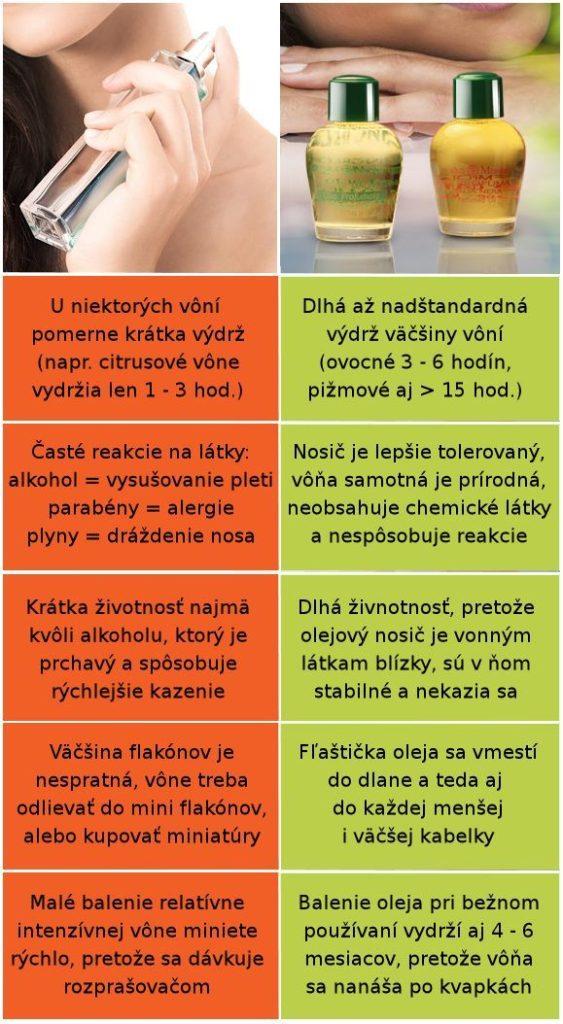Parfum vs. parfumovaný olej