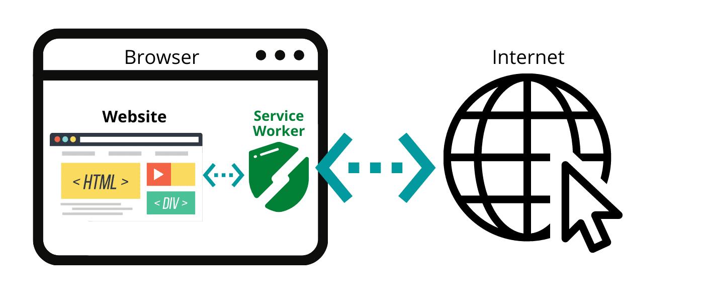Service Worker - vereinfachte darstellung