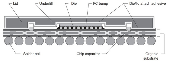 Typical Flip Chip BGA Package (Cross-Sectional View)