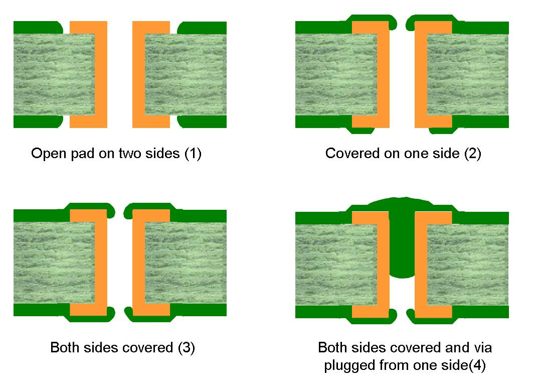 Solder mask covering types