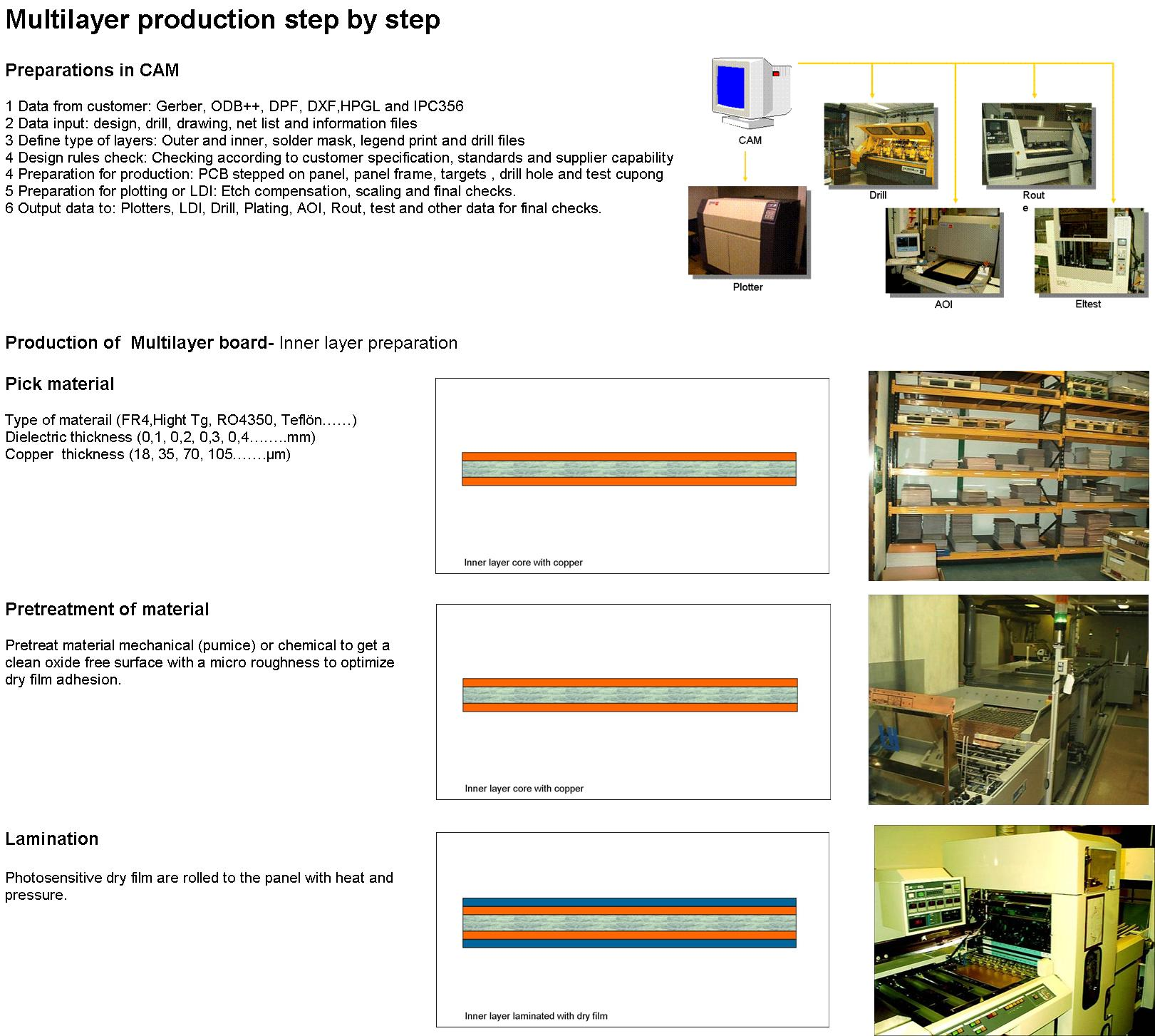 Multilayer production step by step