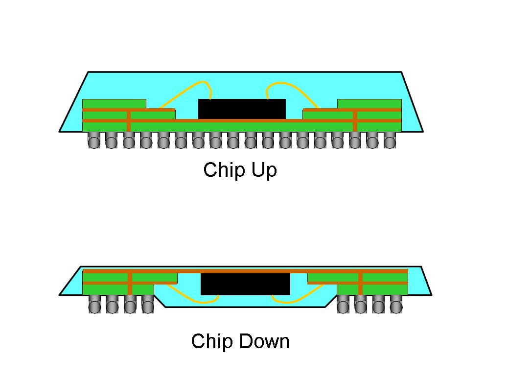 BGA chip orientation diagram