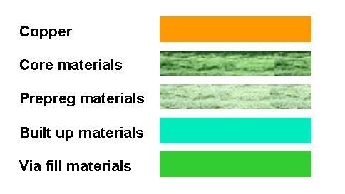 PCB Material Legend
