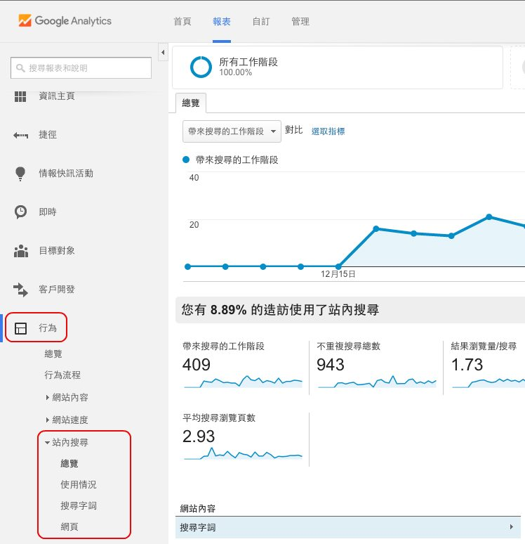 Google Analytics 如何分析和優化?