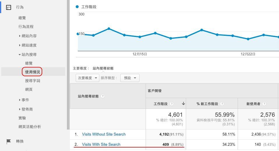 到我網站的使用者用搜尋框的比例高嗎?