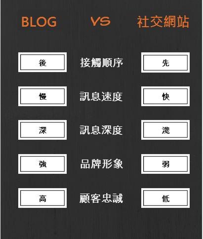 blog-vs-sosio