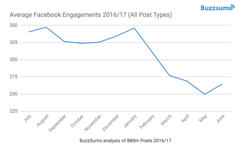 buzzsumo engagement