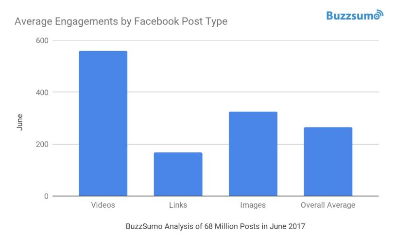 facebook barchart
