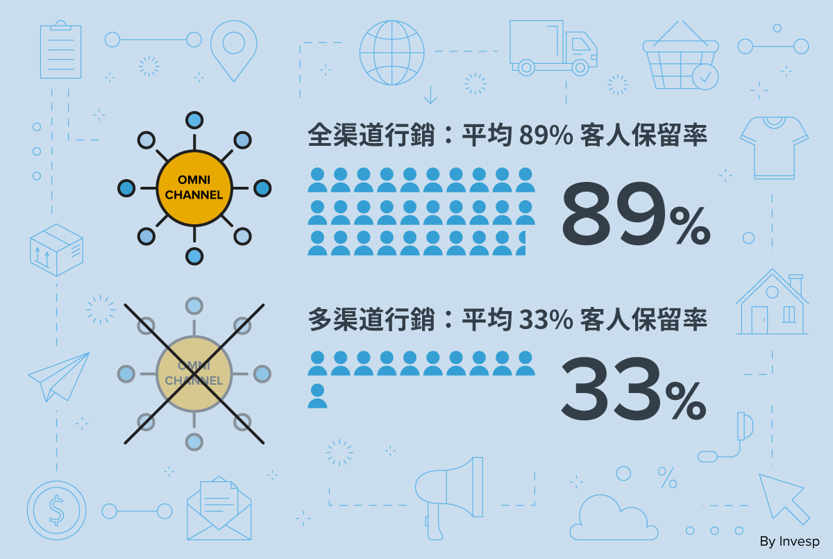 使用全渠道行銷和多渠道行銷亦是電商重點趨勢