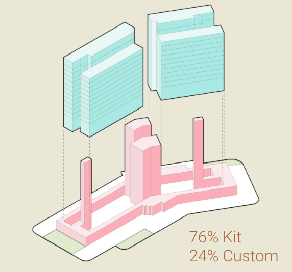A graphic showing that 76% of PMX 15 was created using a kit of parts.