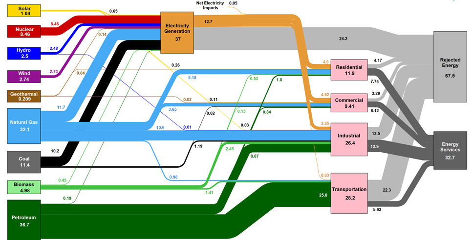This image shows the resource flows in the energy sector and how they get utilized. For every unit of energy we manufacture, 67 percent gets wasted. This proves there is a huge potential to reuse wasted energy.
