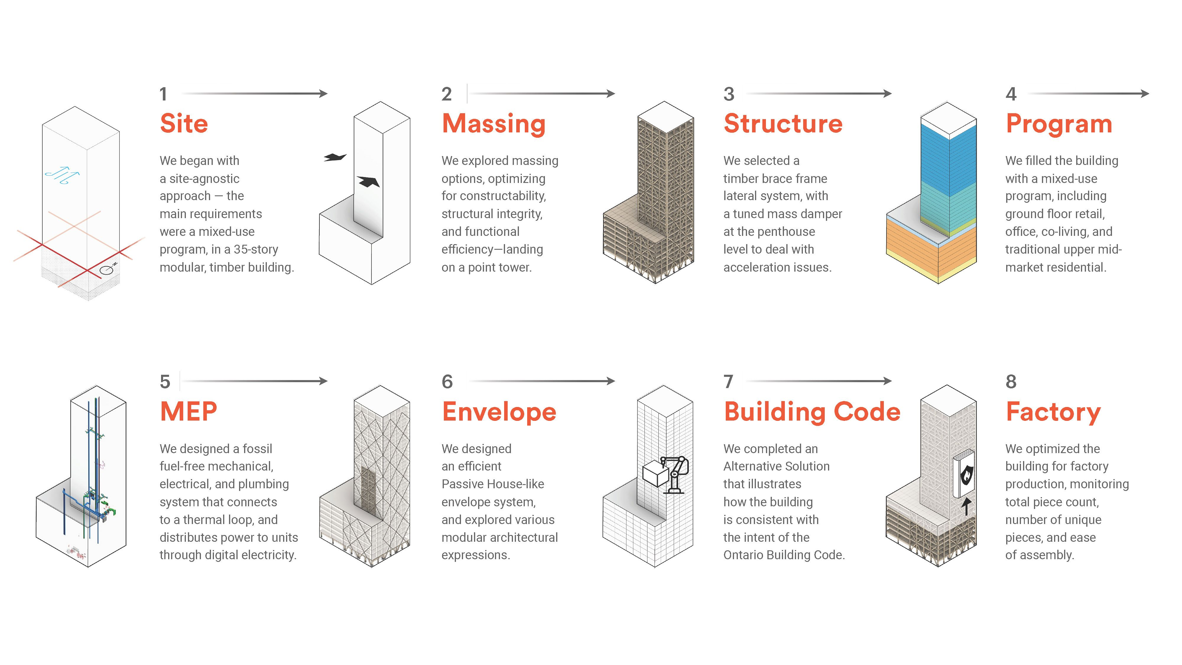 Illustration of the 8 stages of building