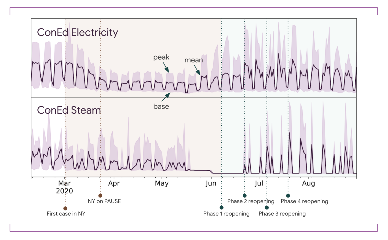 Chart shows two graph of energy use throughout March 2020 to August 2020.