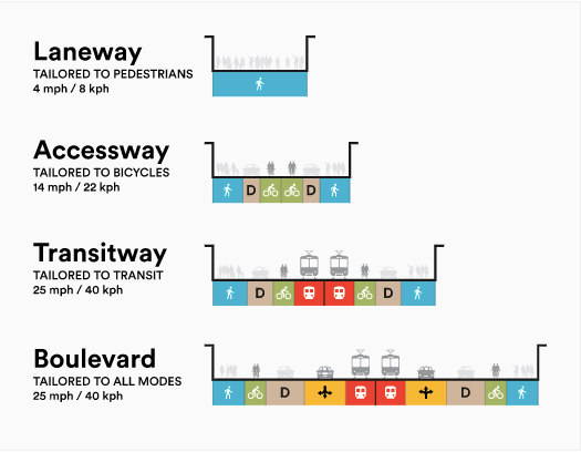 A diagram of Sidewalk Labs' four proposed street types.
