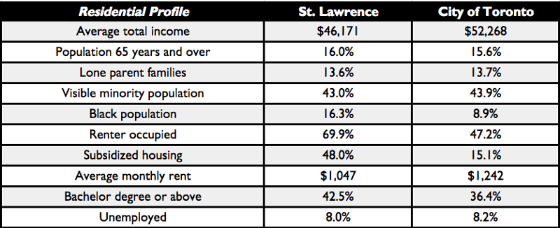 Table showing the St. Lawrence 2016 census data
