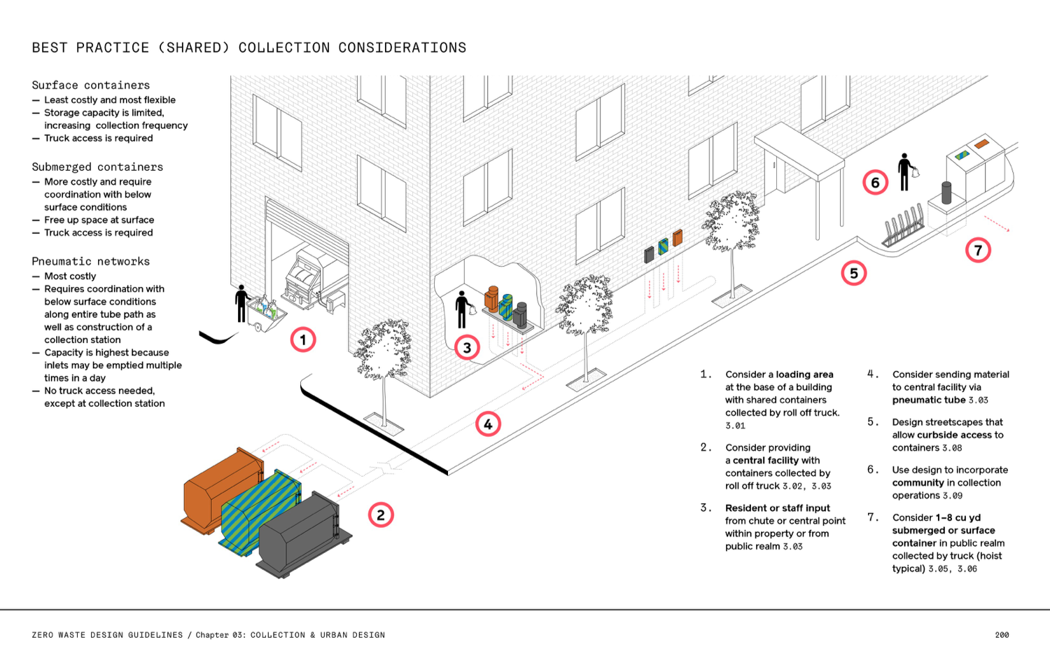 Illustration of waste collection best practises