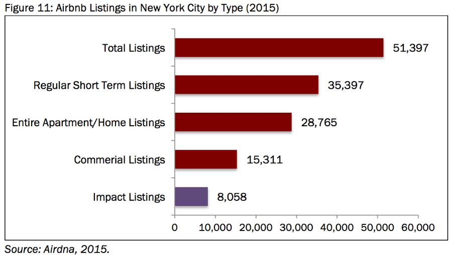 Bar chart displaying Airbnb listings in NYC by type