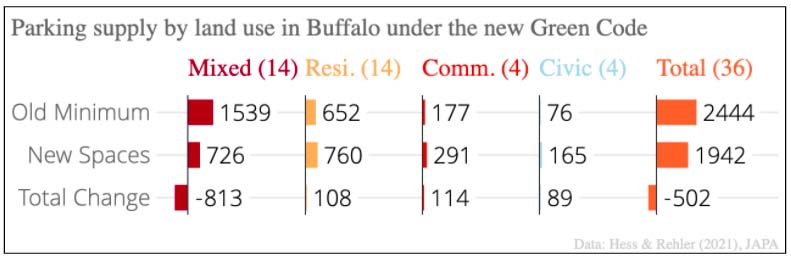 Table displaying parking supply by land use in Buffalo