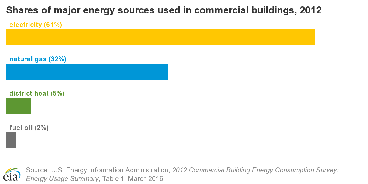 Chart showing the percentage of major energy sources in commercial buildings. Electricity is the highest at 61%.