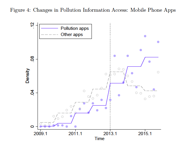 Chart chowing changes in pollution information access from 2009 to 2015